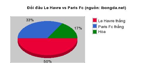 Thống kê đối đầu Le Havre vs Paris Fc