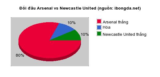 Thống kê đối đầu Arsenal vs Newcastle United