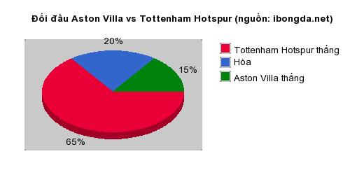 Thống kê đối đầu Aston Villa vs Tottenham Hotspur