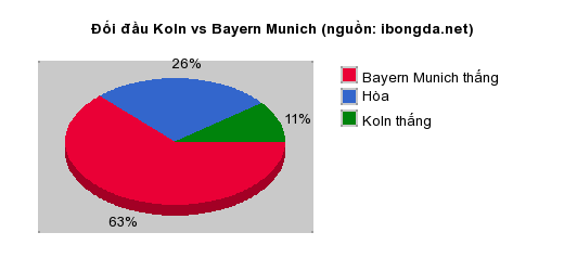 Thống kê đối đầu Koln vs Bayern Munich