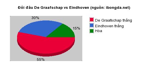 Thống kê đối đầu De Graafschap vs Eindhoven