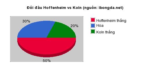 Thống kê đối đầu Hannover 96 vs Schalke 04