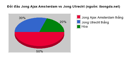 Thống kê đối đầu Jong Ajax Amsterdam vs Jong Utrecht