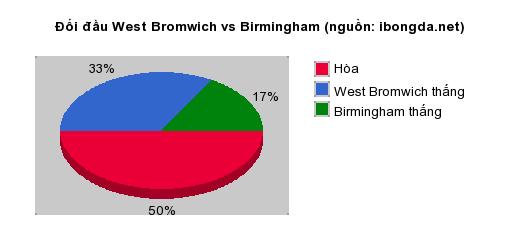 Thống kê đối đầu West Bromwich vs Birmingham