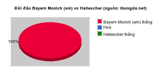 Thống kê đối đầu Bayern Munich (am) vs Hallescher