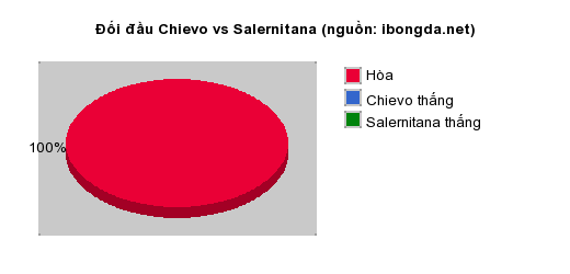 Thống kê đối đầu Chievo vs Salernitana