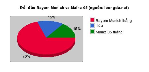 Thống kê đối đầu Bayern Munich vs Mainz 05
