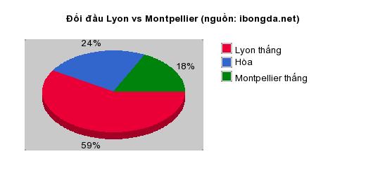 Thống kê đối đầu Lyon vs Montpellier