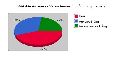 Thống kê đối đầu Auxerre vs Valenciennes