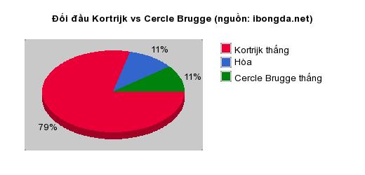 Thống kê đối đầu Kortrijk vs Cercle Brugge
