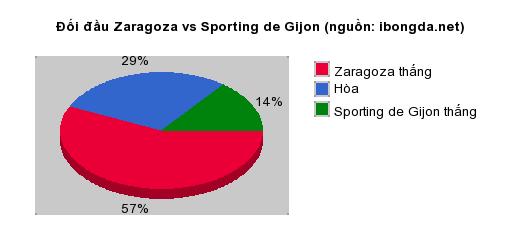 Thống kê đối đầu Zaragoza vs Sporting de Gijon