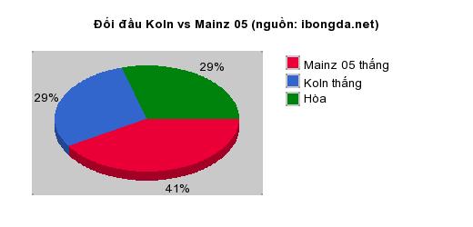 Thống kê đối đầu Koln vs Mainz 05