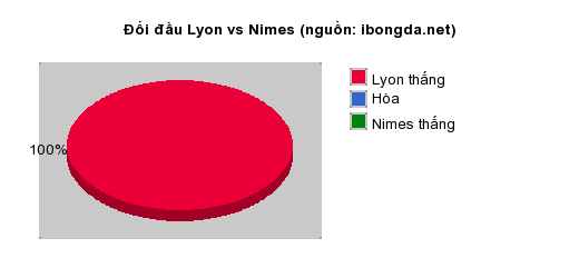 Thống kê đối đầu Lyon vs Nimes