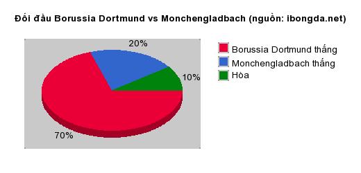 Thống kê đối đầu Borussia Dortmund vs Monchengladbach