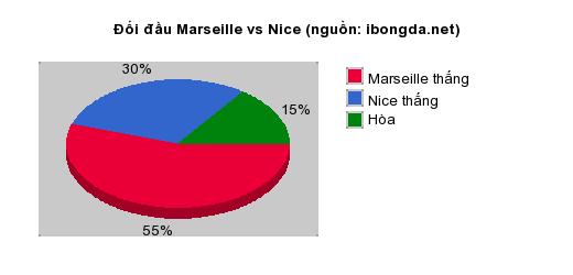 Thống kê đối đầu Marseille vs Nice