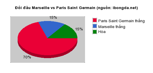 Thống kê đối đầu Marseille vs Paris Saint Germain