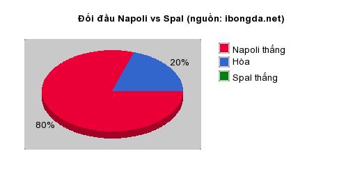 Thống kê đối đầu Napoli vs Spal