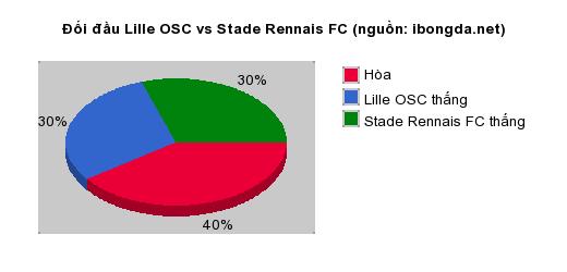 Thống kê đối đầu Lille OSC vs Stade Rennais FC