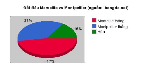 Thống kê đối đầu Marseille vs Montpellier