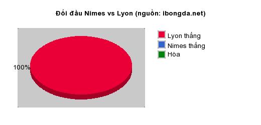 Thống kê đối đầu Nimes vs Lyon