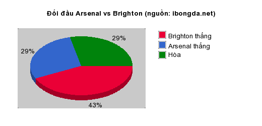 Thống kê đối đầu Arsenal vs Brighton