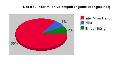 Thống kê đối đầu Inter Milan vs Empoli