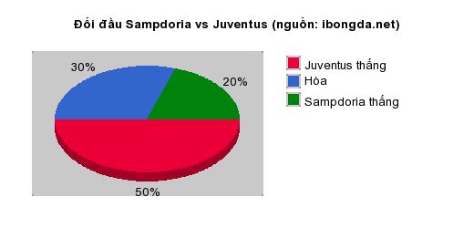 Thống kê đối đầu Sampdoria vs Juventus