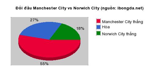 Thống kê đối đầu Manchester City vs Norwich City