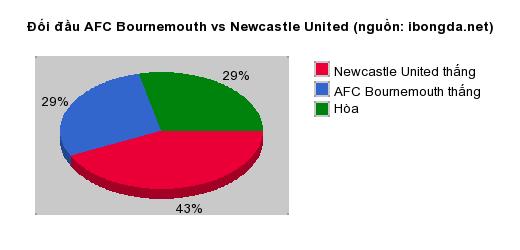 Thống kê đối đầu AFC Bournemouth vs Newcastle United