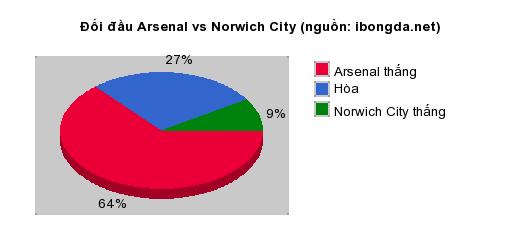 Thống kê đối đầu Arsenal vs Norwich City