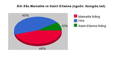 Thống kê đối đầu Marseille vs Saint-Etienne