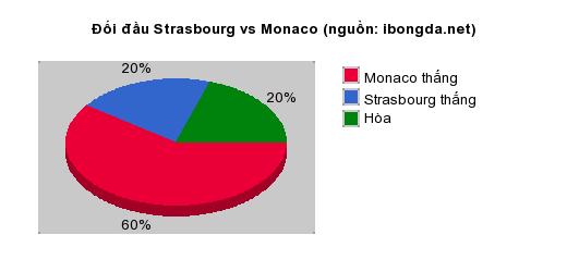Thống kê đối đầu Strasbourg vs Monaco